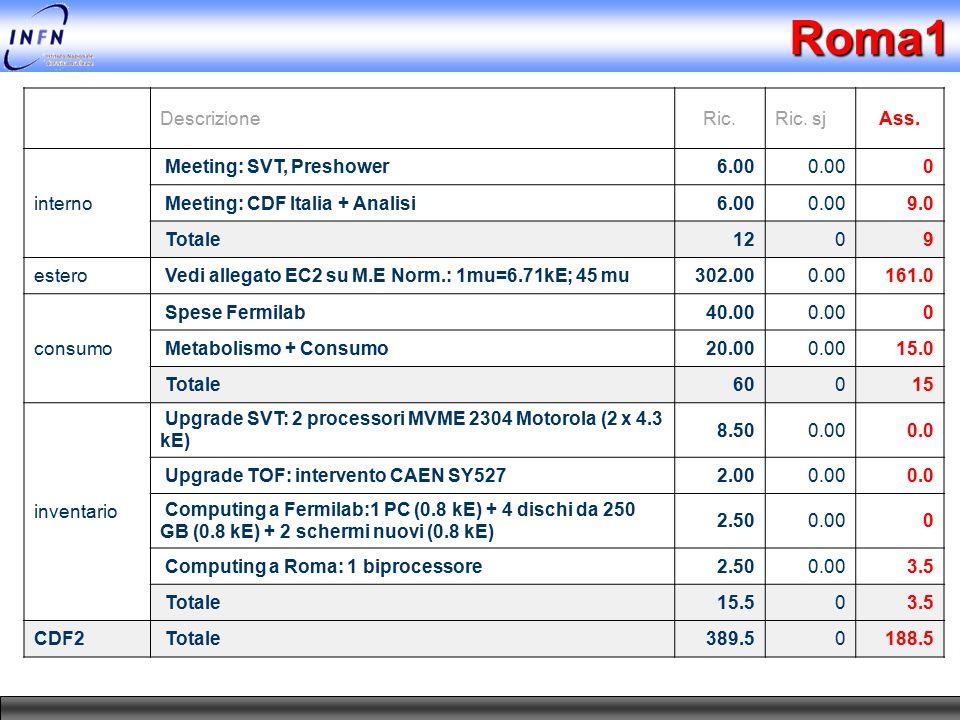 Roma1 DescrizioneRic.Ric. sjAss. interno Meeting: SVT, Preshower6.000.000 Meeting: CDF Italia + Analisi6.000.009.0 Totale1209 estero Vedi allegato EC2