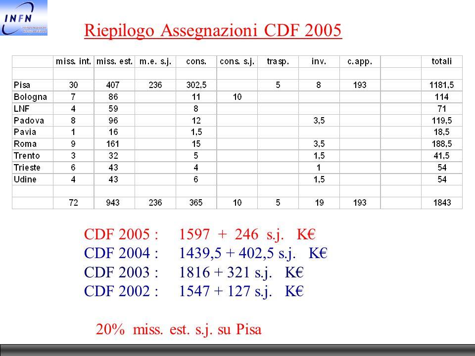 Riepilogo Assegnazioni CDF 2005 CDF 2005 : 1597 + 246 s.j. K€ CDF 2004 : 1439,5 + 402,5 s.j. K€ CDF 2003 : 1816 + 321 s.j. K€ CDF 2002 : 1547 + 127 s.