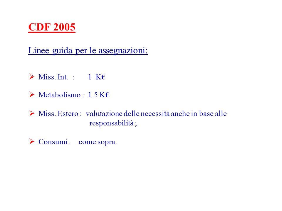 CDF 2005 Linee guida per le assegnazioni:  Miss. Int.