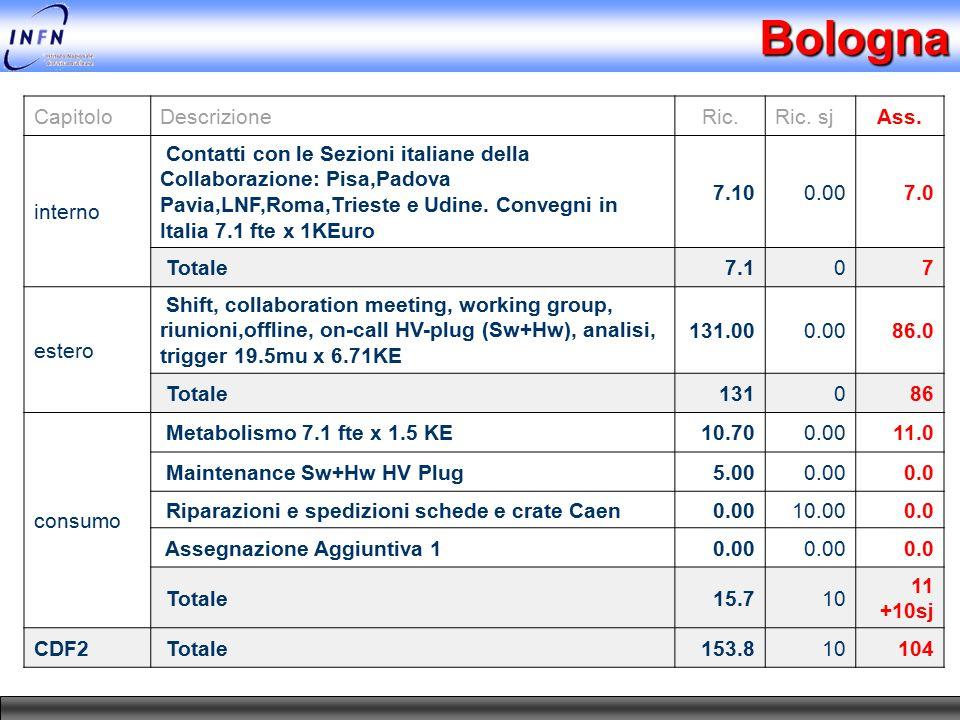 Bologna CapitoloDescrizioneRic.Ric. sjAss. interno Contatti con le Sezioni italiane della Collaborazione: Pisa,Padova Pavia,LNF,Roma,Trieste e Udine.