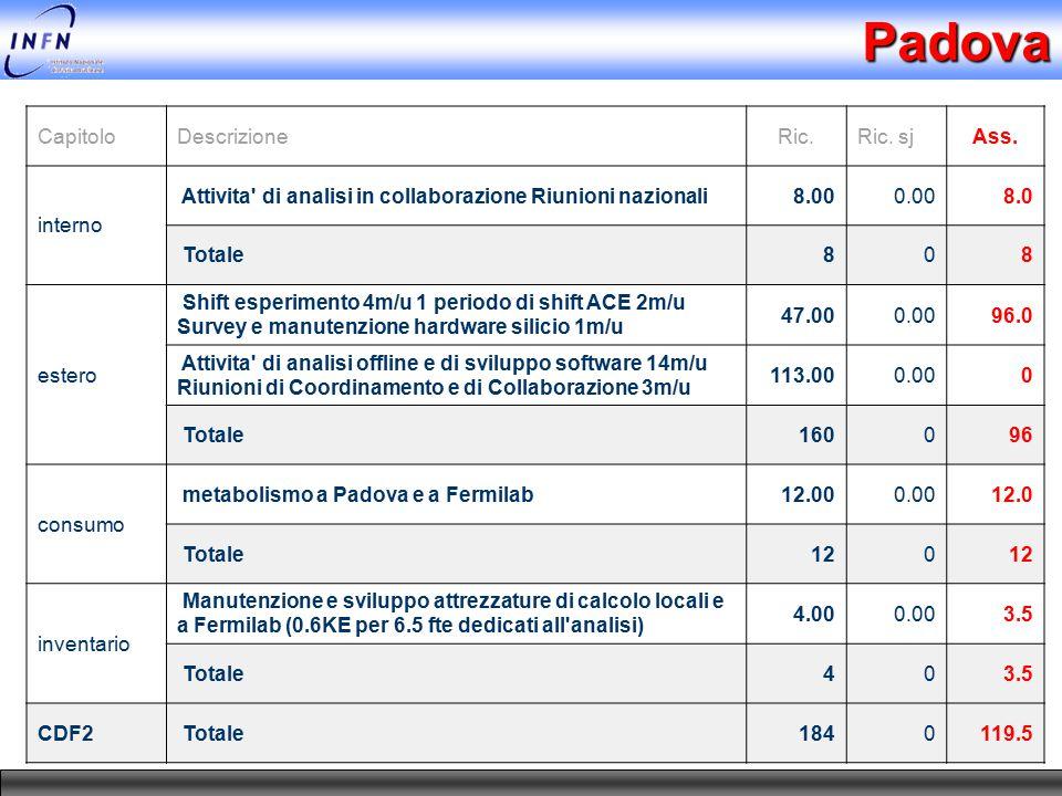 Padova CapitoloDescrizioneRic.Ric. sjAss. interno Attivita' di analisi in collaborazione Riunioni nazionali8.000.008.0 Totale808 estero Shift esperime