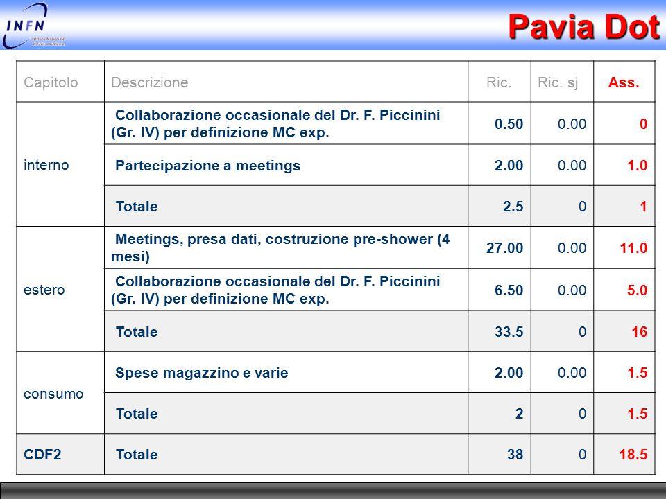 Pavia Dot CapitoloDescrizioneRic.Ric. sjAss. interno Collaborazione occasionale del Dr. F. Piccinini (Gr. IV) per definizione MC exp. 0.500.000 Partec
