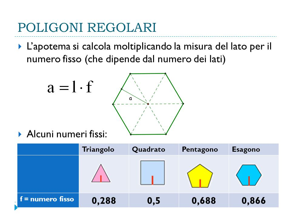 POLIGONI REGOLARI  L'apotema si calcola moltiplicando la misura del lato per il numero fisso (che dipende dal numero dei lati)  Alcuni numeri fissi: TriangoloQuadratoPentagonoEsagono f = numero fisso 0,2880,50,6880,866