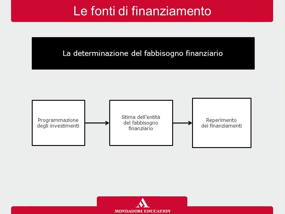 La determinazione del fabbisogno finanziario Programmazione degli investimenti Stima dell'entità del fabbisogno finanziario Reperimento dei finanziame