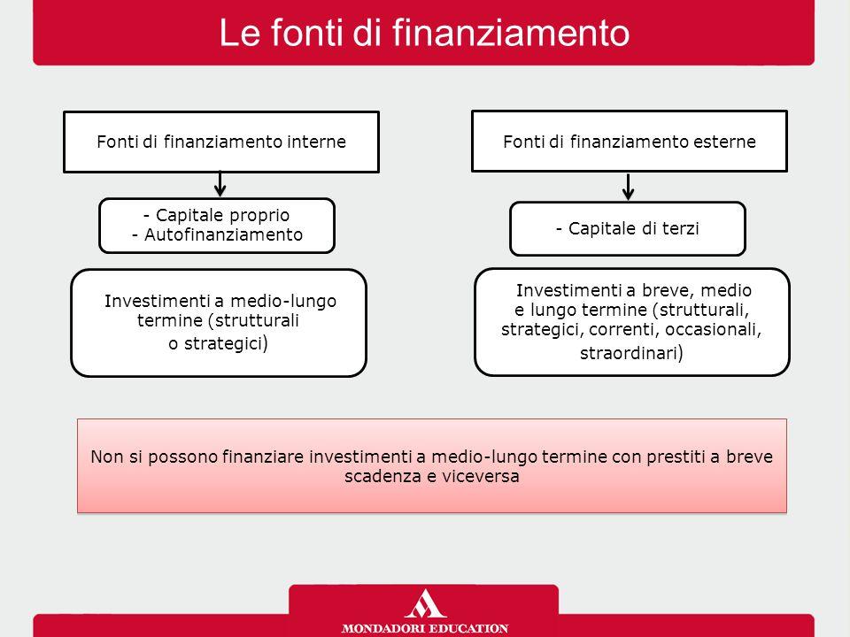 Le fonti di finanziamento Non si possono finanziare investimenti a medio-lungo termine con prestiti a breve scadenza e viceversa - Capitale di terzi F