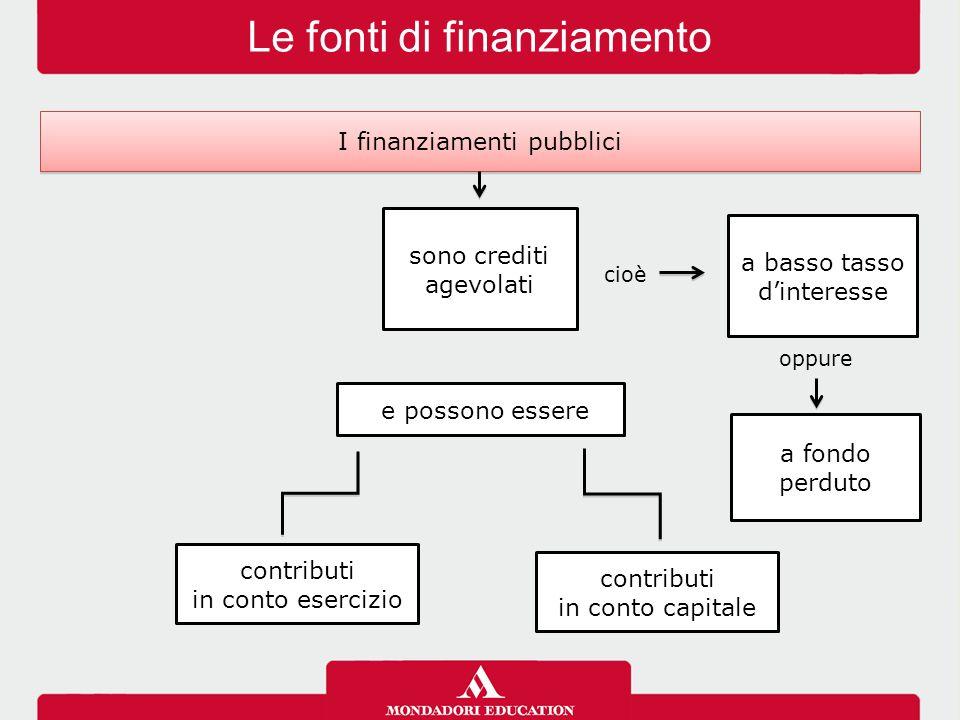 Le fonti di finanziamento a basso tasso d'interesse a fondo perduto I finanziamenti pubblici contributi in conto capitale contributi in conto esercizi