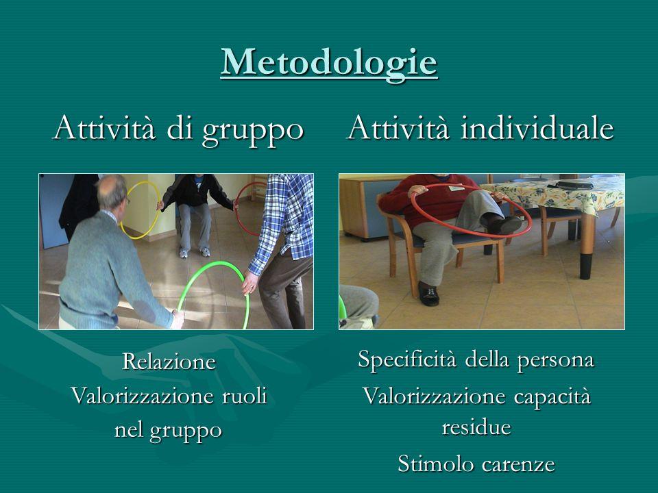 Metodologie Attività di gruppo Attività individuale Relazione Valorizzazione ruoli nel gruppo Specificità della persona Valorizzazione capacità residue Stimolo carenze