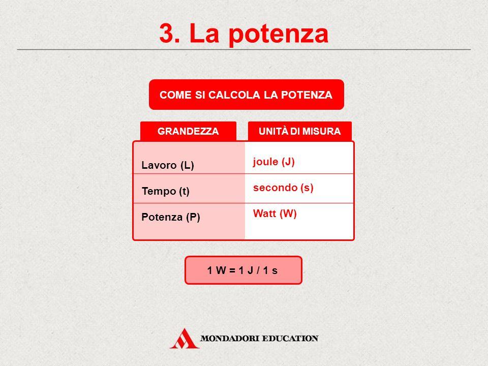 3. La potenza LA POTENZA È IL LAVORO COMPIUTO NELL'UNITÀ DI TEMPO. Potenza (P) = Lavoro (L) / Tempo (t) Forza t1t1 t2t2 Tempo