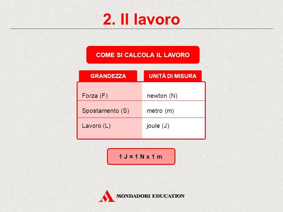 UNITÀ DI MISURA Forza (F) Spostamento (S) Lavoro (L) 2.