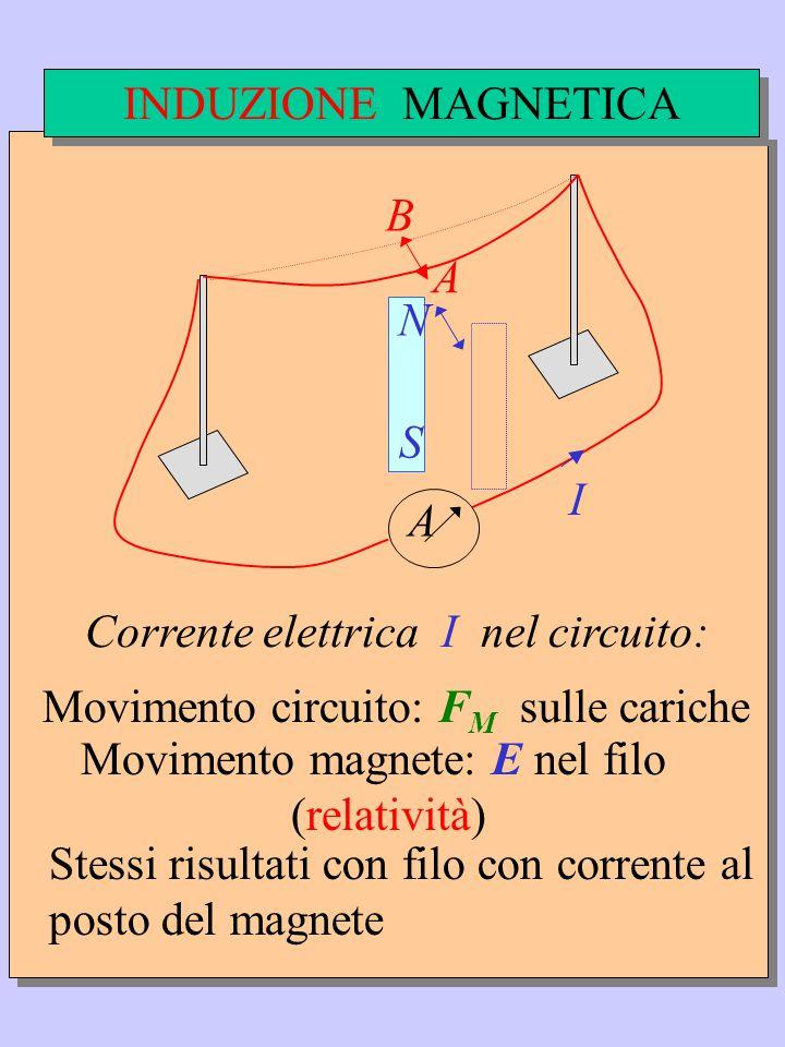 A S N B A Corrente elettrica I nel circuito: Movimento circuito: F M sulle cariche Movimento magnete: E nel filo (relatività) Stessi risultati con filo con corrente al posto del magnete INDUZIONE MAGNETICA I