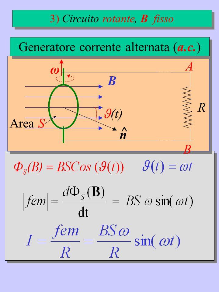 ω B n ^ (t) A B R Generatore corrente alternata (a.c.) 3) Circuito rotante, B fisso