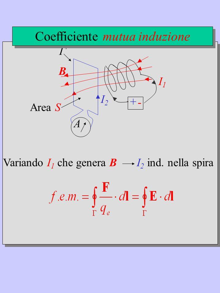 + - I1I1 B Γ A Variando I 1 che genera B Area S I 2 ind.