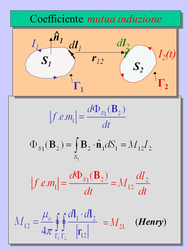 (Henry) Γ1Γ1 S1S1 n1n1 ^ I1I1 Γ2Γ2 S2S2 I 2 (t) dl1dl1 dl2dl2 r 12 Coefficiente mutua induzione