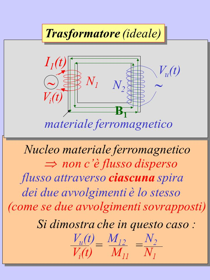 Nucleo materiale ferromagnetico  non c'è flusso disperso Si dimostra che in questo caso : V u (t) M 12 N 2 V i (t) M 11 N 1 = = flusso attraverso ciascuna spira dei due avvolgimenti è lo stesso (come se due avvolgimenti sovrapposti) materiale ferromagnetico N2N2 N1N1 V u (t)  V i (t)  B1B1 I 1 (t) Trasformatore (ideale)