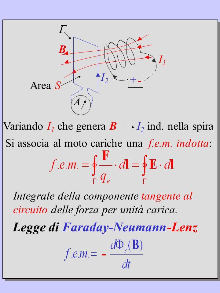 + - I1I1 B Γ A Variando I 1 che genera B Integrale della componente tangente al circuito delle forza per unità carica.