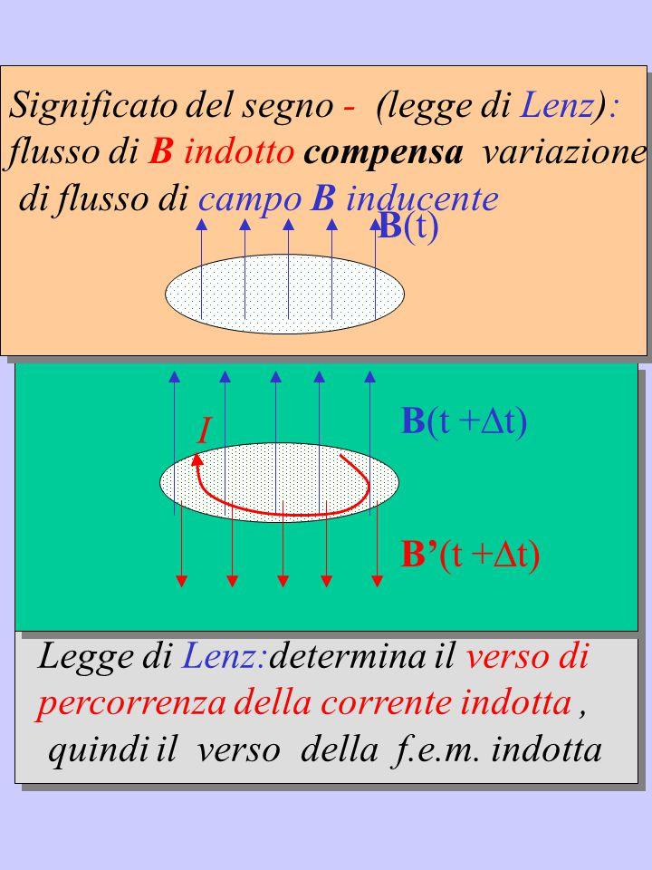 Legge di Lenz:determina il verso di percorrenza della corrente indotta, quindi il verso della f.e.m.