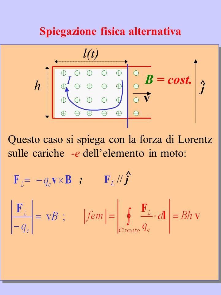 Spiegazione fisica alternativa v l(t) h +++++ +++++ +++++ +++++ + + + + B = cost.