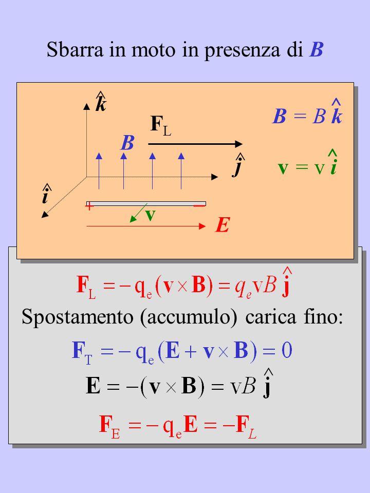 ^ ^ Spostamento (accumulo) carica fino: k ^ j ^ i ^ B v B = B k ^ v = v i ^ + _ E Sbarra in moto in presenza di B FLFL