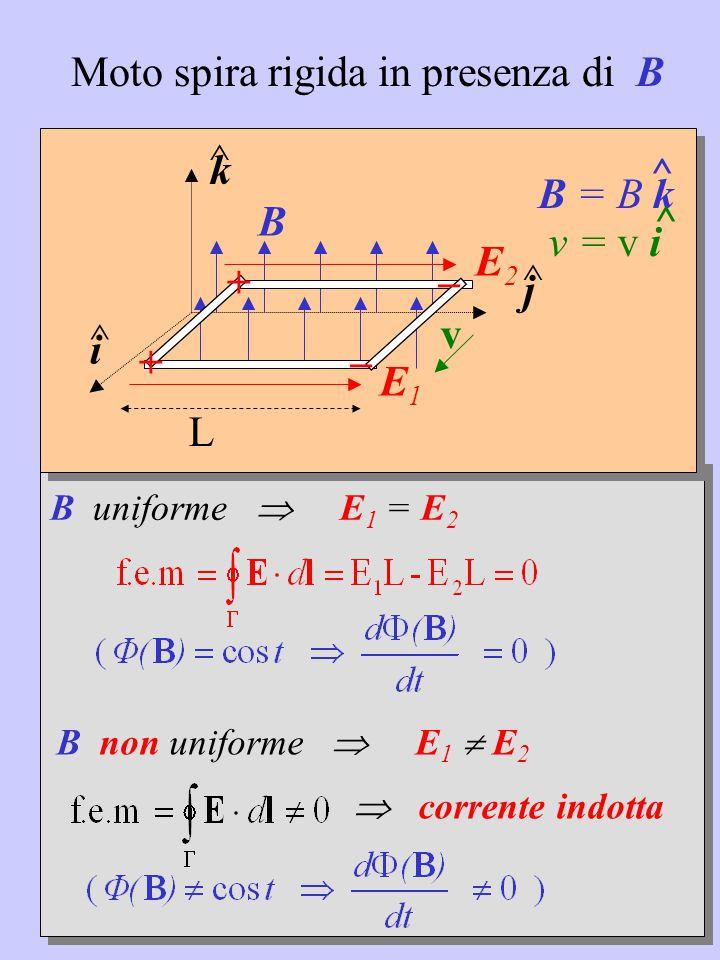 B uniforme  E 1 = E 2 k ^ j ^ i ^ v B = B k ^ v = v i ^B E1E1 + _ + _ E2E2 B non uniforme  E 1  E 2  corrente indotta Moto spira rigida in presenza di B L