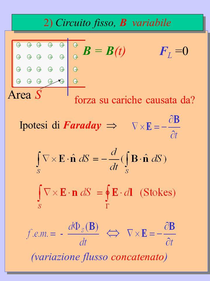 +++++ +++++ +++++ +++++ + + + + B = B(t) F L =0 Ipotesi di Faraday  (variazione flusso concatenato) forza su cariche causata da.