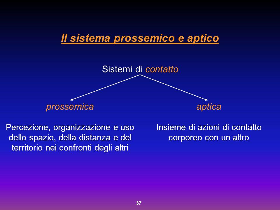 37 Il sistema prossemico e aptico Sistemi di contatto prossemica Percezione, organizzazione e uso dello spazio, della distanza e del territorio nei co