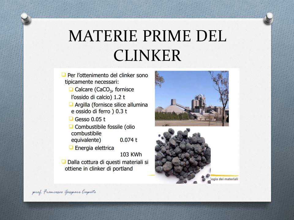 MATERIE PRIME DEL CLINKER prof. Francesco Gaspare Caputo