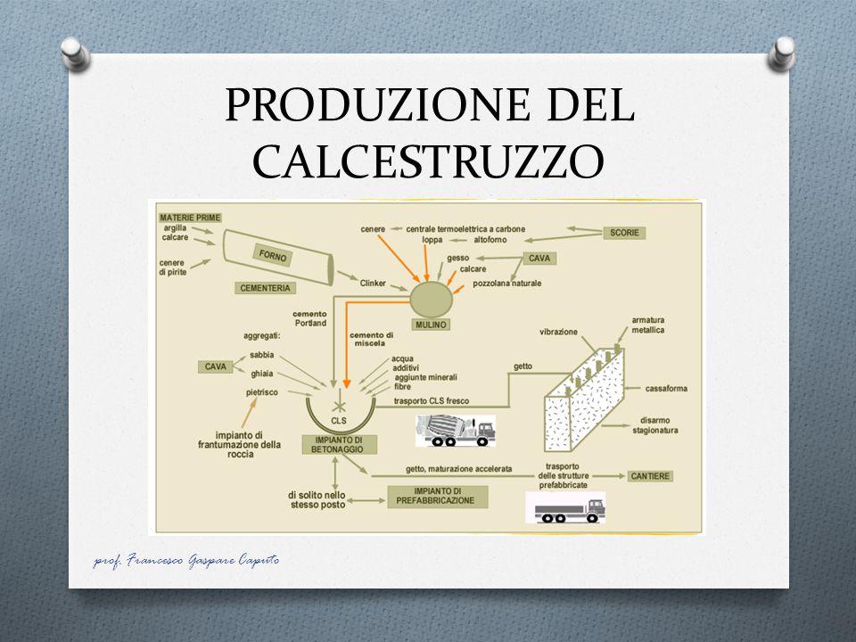 PRODUZIONE DEL CALCESTRUZZO prof. Francesco Gaspare Caputo