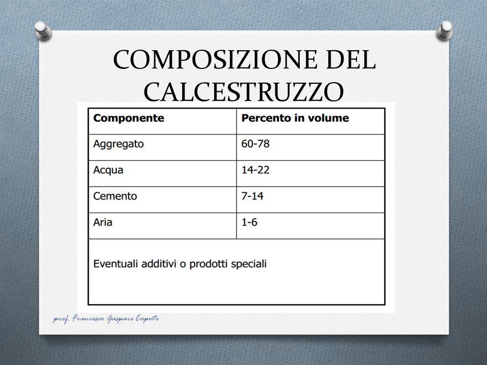 COMPOSIZIONE DEL CALCESTRUZZO prof. Francesco Gaspare Caputo