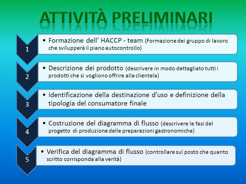 1 Formazione dell' HACCP - team (Formazione dei gruppo di lavoro che svilupperà il piano autocontrollo) 2 Descrizione dei prodotto (descrivere in modo