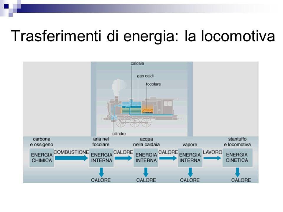 Trasferimenti di energia: la bicicletta Forze di attrito: trasformazione di energia meccanica in energia interna (calore)