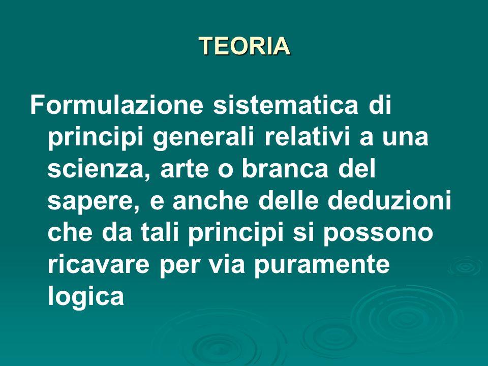 TEORIA Formulazione sistematica di principi generali relativi a una scienza, arte o branca del sapere, e anche delle deduzioni che da tali principi si possono ricavare per via puramente logica