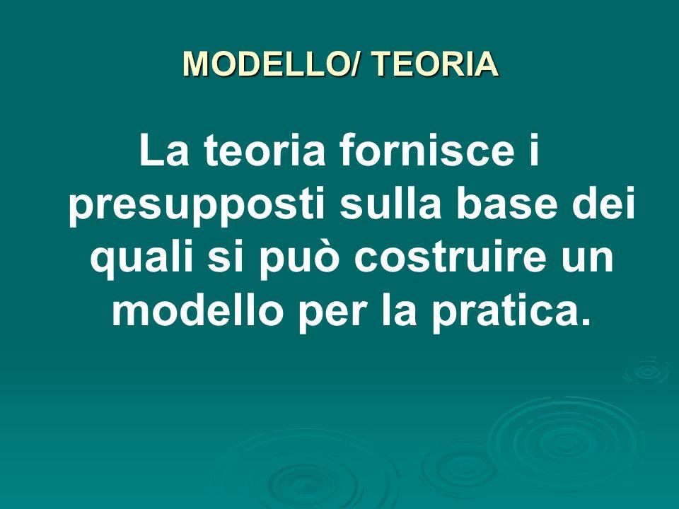 MODELLO/ TEORIA La teoria fornisce i presupposti sulla base dei quali si può costruire un modello per la pratica.