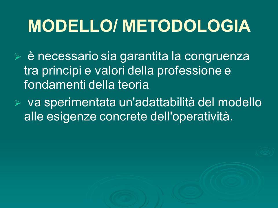 MODELLO/ METODOLOGIA  è necessario sia garantita la congruenza tra principi e valori della professione e fondamenti della teoria  va sperimentata un adattabilità del modello alle esigenze concrete dell operatività.