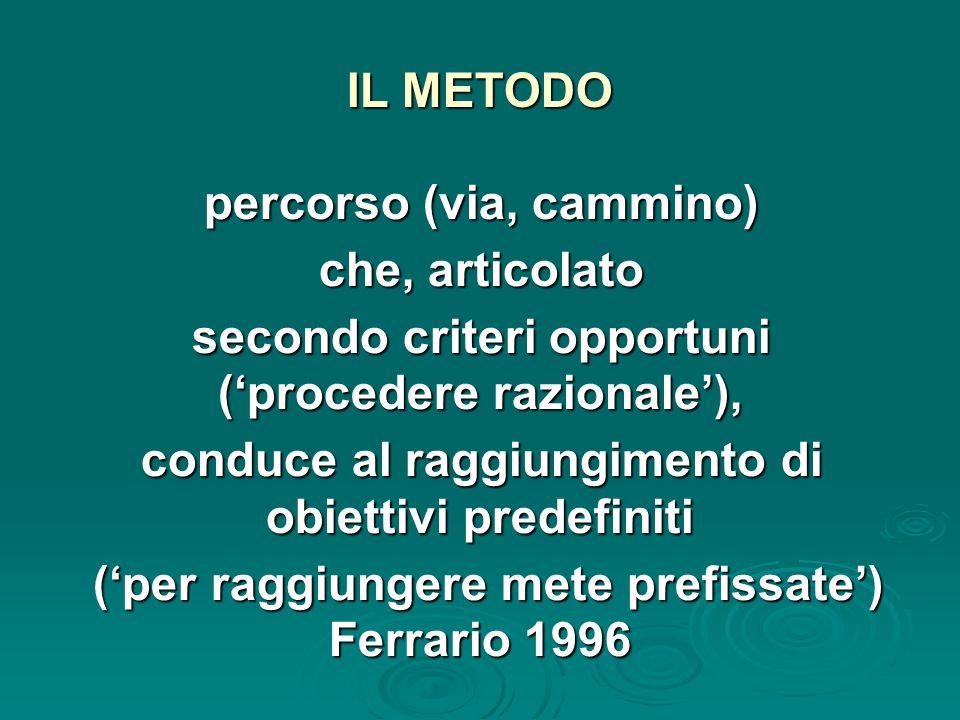IL METODO percorso (via, cammino) che, articolato secondo criteri opportuni ('procedere razionale'), conduce al raggiungimento di obiettivi predefiniti ('per raggiungere mete prefissate') Ferrario 1996 ('per raggiungere mete prefissate') Ferrario 1996