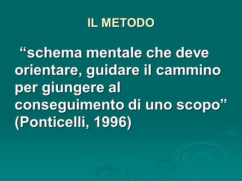 IL METODO schema mentale che deve orientare, guidare il cammino per giungere al conseguimento di uno scopo (Ponticelli, 1996) schema mentale che deve orientare, guidare il cammino per giungere al conseguimento di uno scopo (Ponticelli, 1996)