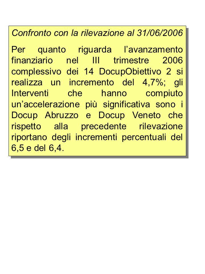 Confronto con la rilevazione al 31/06/2006 Per quanto riguarda l'avanzamento finanziario nel III trimestre 2006 complessivo dei 14 DocupObiettivo 2 si realizza un incremento del 4,7%; gli Interventi che hanno compiuto un'accelerazione più significativa sono i Docup Abruzzo e Docup Veneto che rispetto alla precedente rilevazione riportano degli incrementi percentuali del 6,5 e del 6,4.