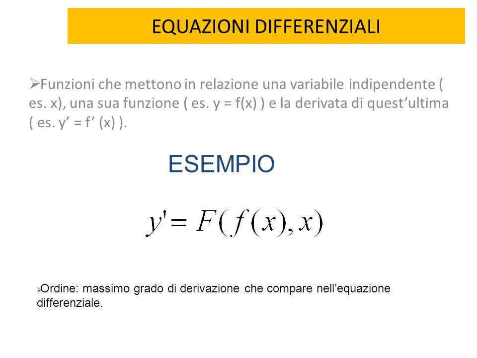 EQUAZIONI DIFFERENZIALI  Funzioni che mettono in relazione una variabile indipendente ( es. x), una sua funzione ( es. y = f(x) ) e la derivata di qu
