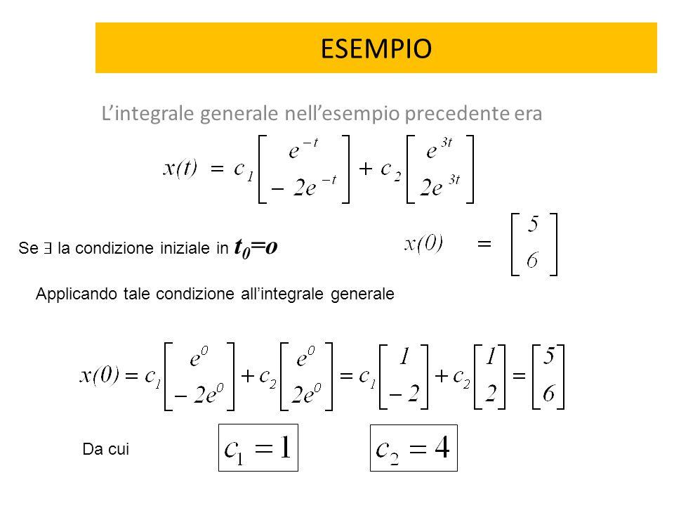 ESEMPIO L'integrale generale nell'esempio precedente era Se  la condizione iniziale in t 0 =o Applicando tale condizione all'integrale generale Da cu