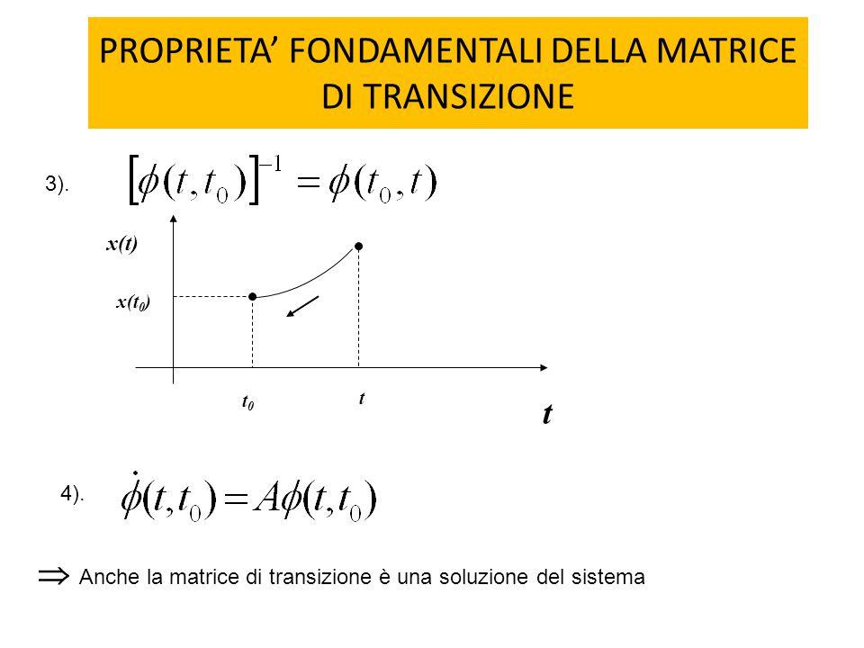 PROPRIETA' FONDAMENTALI DELLA MATRICE DI TRANSIZIONE 3). t x(t) t t0t0 x(t 0 ) 4).  Anche la matrice di transizione è una soluzione del sistema