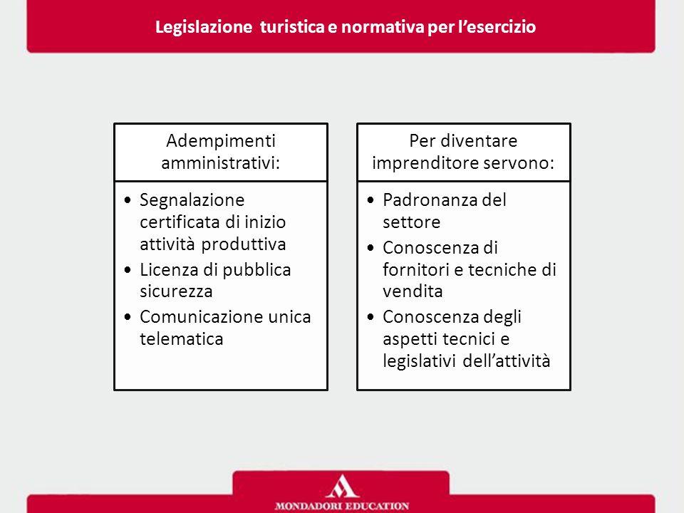 Adempimenti amministrativi: Segnalazione certificata di inizio attività produttiva Licenza di pubblica sicurezza Comunicazione unica telematica Per di