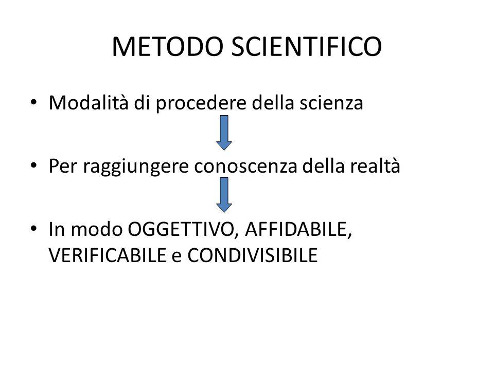 METODO SCIENTIFICO Modalità di procedere della scienza Per raggiungere conoscenza della realtà In modo OGGETTIVO, AFFIDABILE, VERIFICABILE e CONDIVISI
