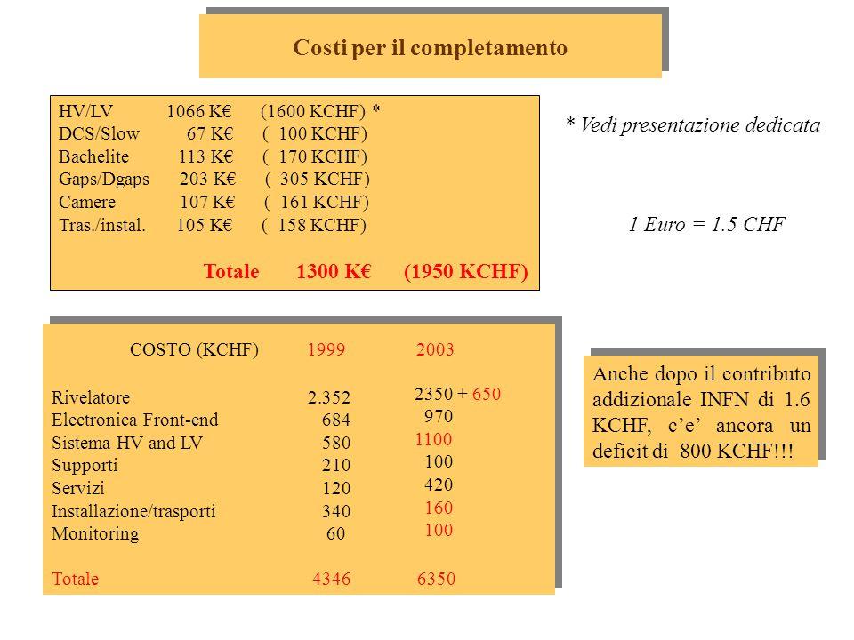 Costi per il completamento 1 Euro = 1.5 CHF HV/LV 1066 K€ (1600 KCHF) * DCS/Slow 67 K€ ( 100 KCHF) Bachelite 113 K€ ( 170 KCHF) Gaps/Dgaps 203 K€ ( 305 KCHF) Camere 107 K€ ( 161 KCHF) Tras./instal.