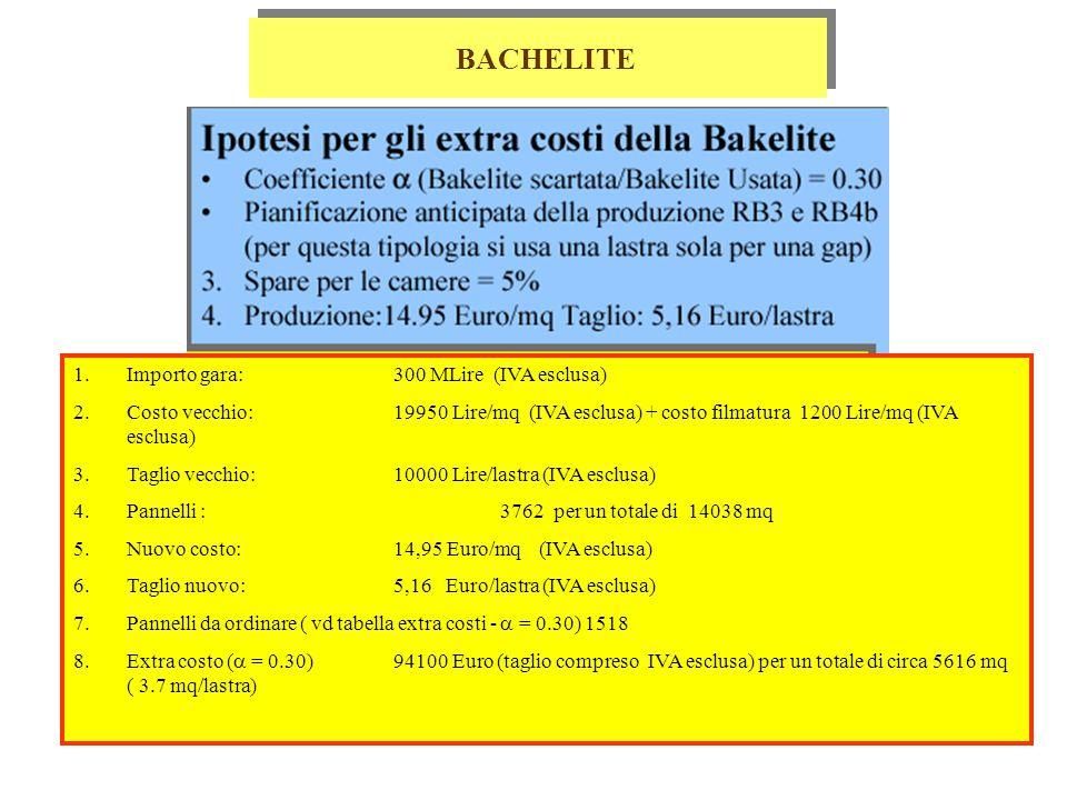 BACHELITE 1.Importo gara: 300 MLire (IVA esclusa) 2.Costo vecchio: 19950 Lire/mq (IVA esclusa) + costo filmatura 1200 Lire/mq (IVA esclusa) 3.Taglio vecchio: 10000 Lire/lastra (IVA esclusa) 4.Pannelli : 3762 per un totale di 14038 mq 5.Nuovo costo: 14,95 Euro/mq (IVA esclusa) 6.Taglio nuovo:5,16 Euro/lastra (IVA esclusa) 7.Pannelli da ordinare ( vd tabella extra costi -  = 0.30) 1518 8.Extra costo (  = 0.30) 94100 Euro (taglio compreso IVA esclusa) per un totale di circa 5616 mq ( 3.7 mq/lastra)