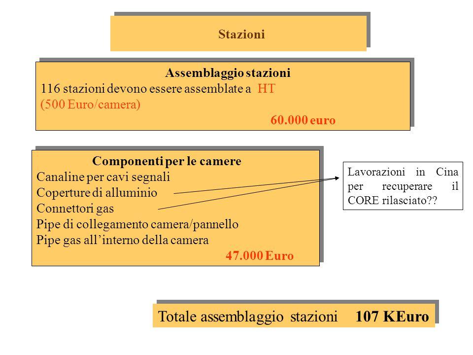 Assemblaggio stazioni 116 stazioni devono essere assemblate a HT (500 Euro/camera) 60.000 euro Assemblaggio stazioni 116 stazioni devono essere assemblate a HT (500 Euro/camera) 60.000 euro Componenti per le camere Canaline per cavi segnali Coperture di alluminio Connettori gas Pipe di collegamento camera/pannello Pipe gas all'interno della camera 47.000 Euro Componenti per le camere Canaline per cavi segnali Coperture di alluminio Connettori gas Pipe di collegamento camera/pannello Pipe gas all'interno della camera 47.000 Euro Stazioni Totale assemblaggio stazioni 107 KEuro Lavorazioni in Cina per recuperare il CORE rilasciato