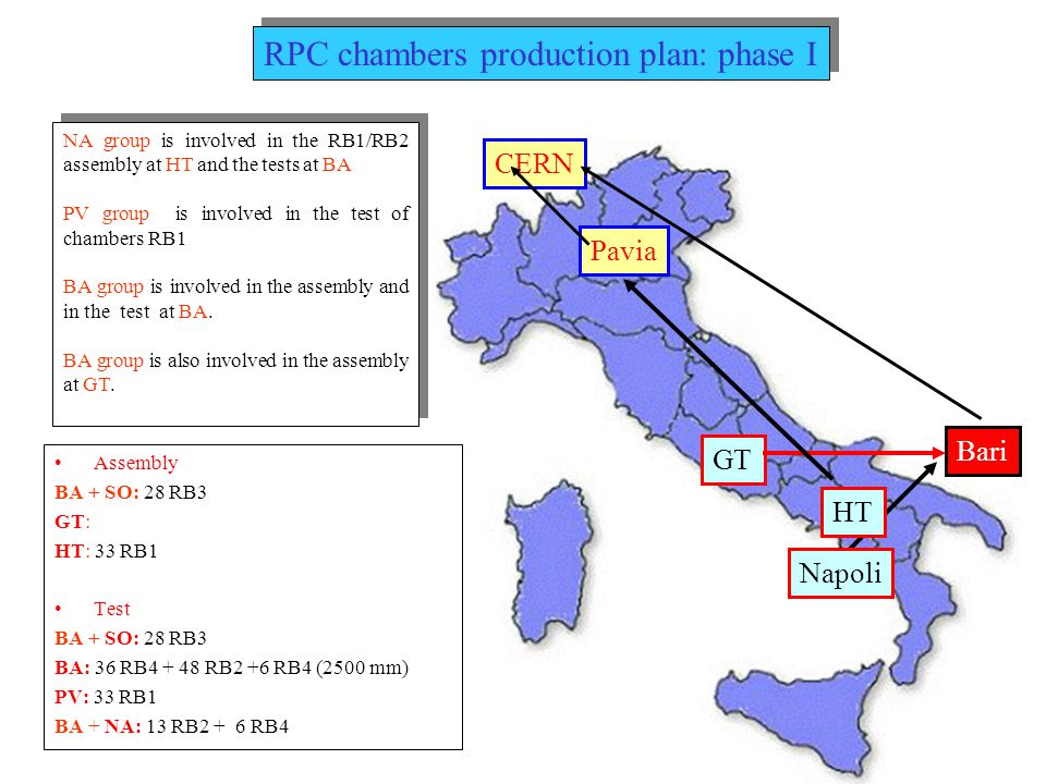 Bari Pavia Napoli GT HT CERN Assembly –SO: 72 RB3 –GT: 72 RB1 + 78 RB4 –HT: 72 RB2 Test –BA: 78 RB4 + 36 RB2 –PV: 72 RB1 –SO: 72 RB3 –BA + NA: 36 RB2 RPC chambers production plan: phase II Sofia