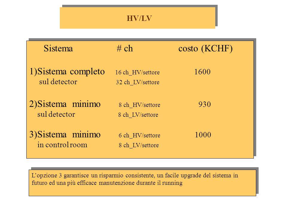 Sistema # ch costo (KCHF) 1)Sistema completo 16 ch_HV/settore 1600 sul detector 32 ch_LV/settore 2)Sistema minimo 8 ch_HV/settore 930 sul detector 8 ch_LV/settore 3)Sistema minimo 6 ch_HV/settore 1000 in control room 8 ch_LV/settore Sistema # ch costo (KCHF) 1)Sistema completo 16 ch_HV/settore 1600 sul detector 32 ch_LV/settore 2)Sistema minimo 8 ch_HV/settore 930 sul detector 8 ch_LV/settore 3)Sistema minimo 6 ch_HV/settore 1000 in control room 8 ch_LV/settore HV/LV L'opzione 3 garantisce un risparmio consistente, un facile upgrade del sistema in futuro ed una più efficace manutenzione durante il running