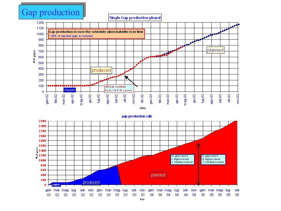 Double Gap production