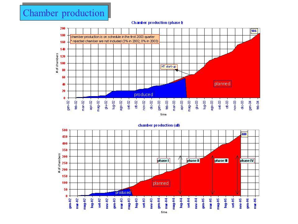 Gaps: 15.5 € /Gap 31600 € Double Gaps: 29.0 € /DDap 29580 € Tools 775 € /tool (30 gap frames) 23250 € 181 € /tray (30 trays) 5430 € 517 € / trolley (3 trolleys) 1551 € 30231 € 120 Gap scartate fino a Dicembre 200227000 € 350 Gap da scartare fino al termine produzione*80000 € 107000 € Totale 203000 € Gaps: 15.5 € /Gap 31600 € Double Gaps: 29.0 € /DDap 29580 € Tools 775 € /tool (30 gap frames) 23250 € 181 € /tray (30 trays) 5430 € 517 € / trolley (3 trolleys) 1551 € 30231 € 120 Gap scartate fino a Dicembre 200227000 € 350 Gap da scartare fino al termine produzione*80000 € 107000 € Totale 203000 € * Previsione assumendo una scarto del 20% e un costo medio per gap di 230 € GAP/DOPPIE GAP