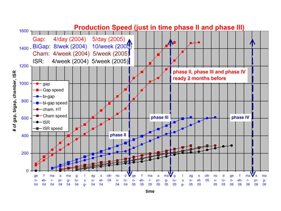 Test set up in Bari -Efficiency -Cluster size -Noise rate -I-V dependense -Strip noise profile -Efficiency -Cluster size -Noise rate -I-V dependense -Strip noise profile