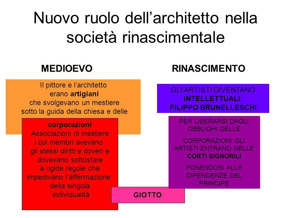 Nuovo ruolo dell'architetto nella società rinascimentale MEDIOEVORINASCIMENTO Il pittore e l'architetto erano artigiani che svolgevano un mestiere sot